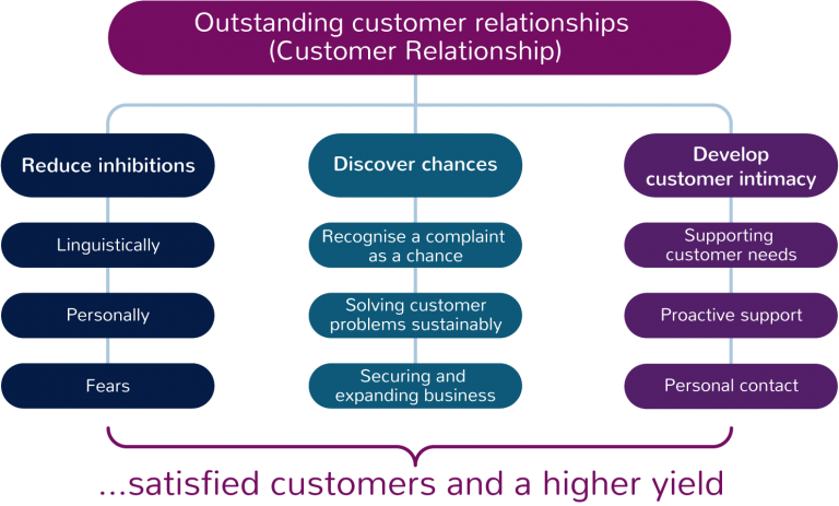 Outstanding customer relationships generates satisfied customers and a higher yield