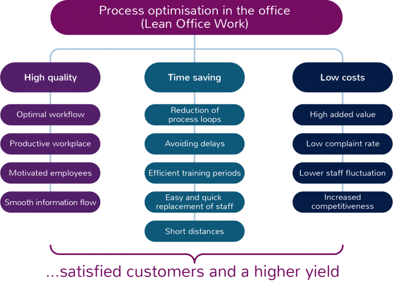Process optimisation in the office leads to satisfied customers and a higher yield