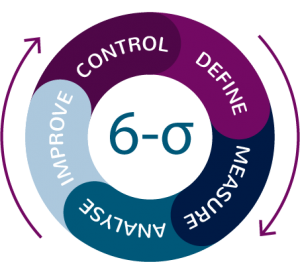 DMAIC - The Six Sigma Method